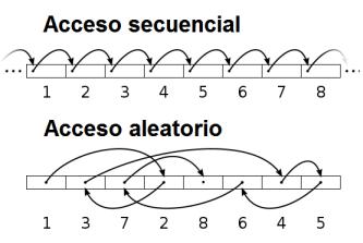 Acceso de datos secuencial y aleatorio