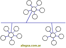 Esquema gráfico de la topología en árbol de una red de computadoras