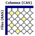 Esquema gráfico de las señales RAS (Row Address Strobe)