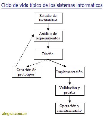 Esquema gráfico del ciclo de vida típico de un sistema informático