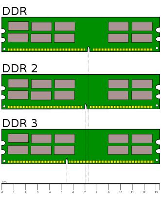 Módulo de memoria DDR SDRAM