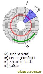 Esquema gráfico de un sector de disco de almacenamiento