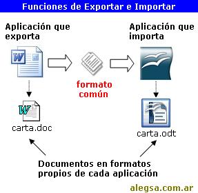 Esquema que muestra la exportación e importación de documentos