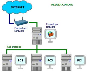 Esquema gráfico del funcionamiento de un firewall