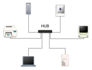 Esquema gráfico del funcionamiento de un hub
