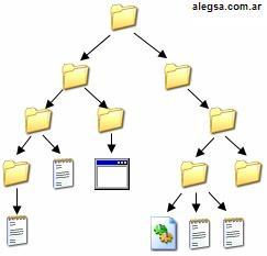 Imagen gráfica de un árbol de directorios y sus archivos
