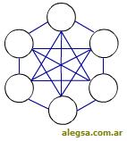 Esquema gráfico de una topología en malla de una red de computadoras