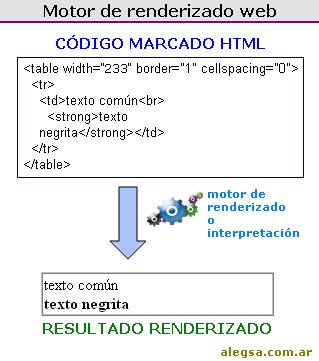 Ejemplo de un motor de renderizado web
