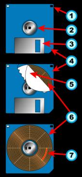 Esquema gráfico de la estructura interna y externa de un disquete de computadora