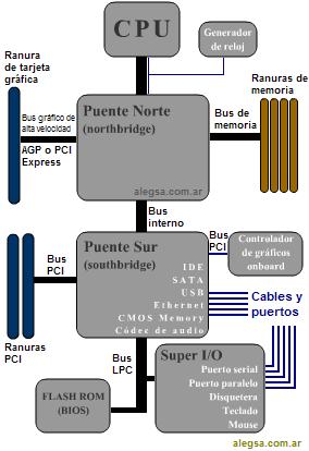 Gráfico esquemático de la arquitectura de una placa madre típica