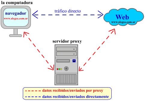 Esquema gráfico del funcionamiento de un proxy web