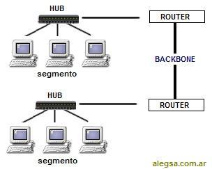 Imagen esquemática de segmentos de red