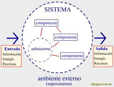 Esquema gráfico general de un sistema