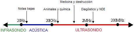 Esquema gráfico de las frecuencias del sonido