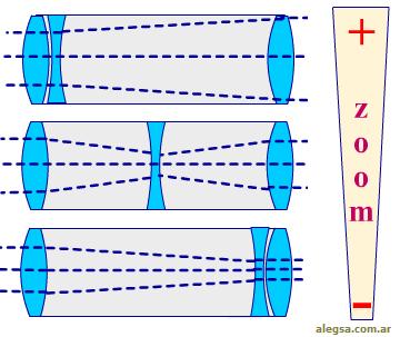 Esquema del funcionamiento del zoom óptico