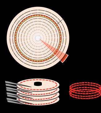 Cilindro de un disco duro