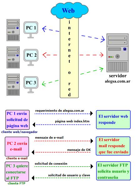 Esquema gráfico del funcionamiento de un servidor