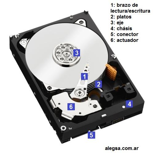 Componentes de un disco duro típico: brazo de lectura-escritura, platos giratorios, eje, chásis, conector SATA, actuador