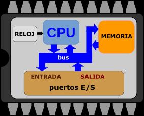 CPU esquema