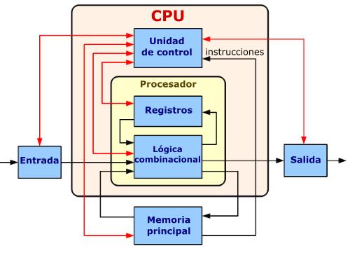 Diagrama del funcionamiento del CPU: las líneas negras indican flujo de datos, las rojas flujos de control y las flechas el sentido del flujo.