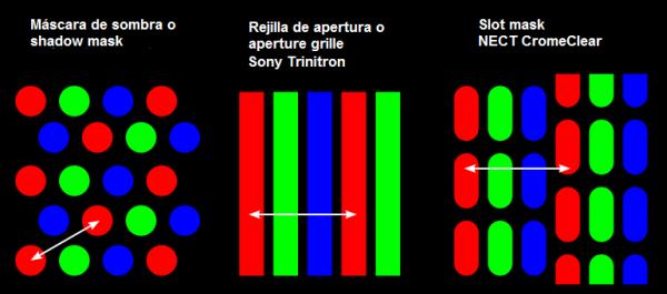 Dot pitch, paso, tamaño de punto o ancho de punto en diferentes tecnologías de pantallas de monitores
