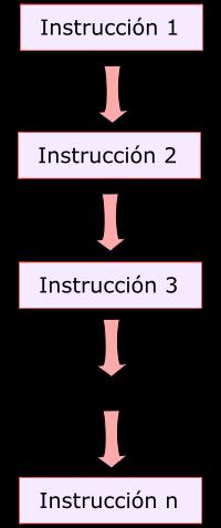 Estructura de secuencia o secuencial