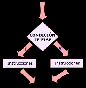 Estructura de seleccción doble