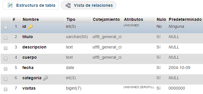 Estructura de una tabla de una base de datos en phpmyadmin