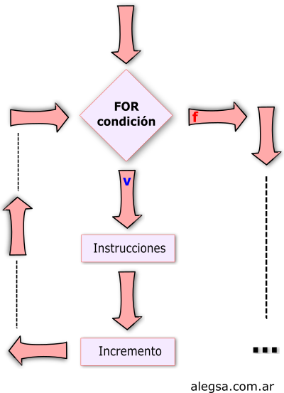 Esquema de la estructura de repetición FOR
