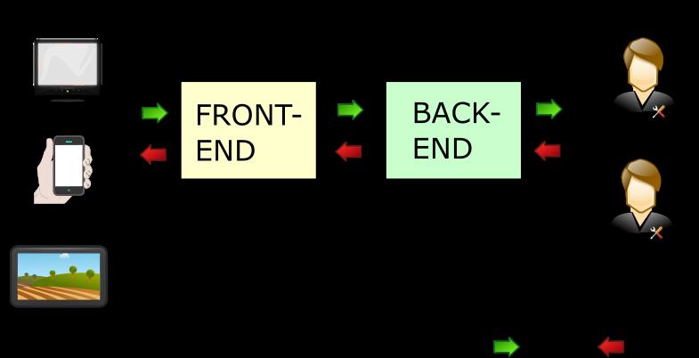 Front-end y back-end en un servidor web