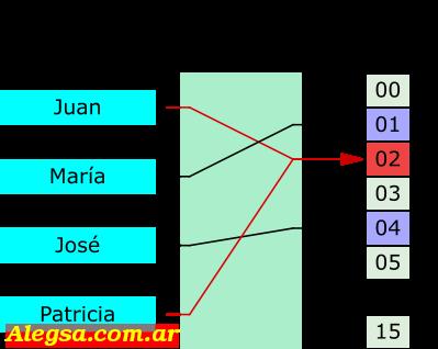Una función hash que mapea o asigna números a enteros del 0 al 15. En este caso hay una colisión entre Juan y Patricia.