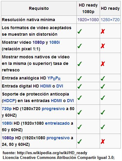 diferencia entre 1080p y 1080i
