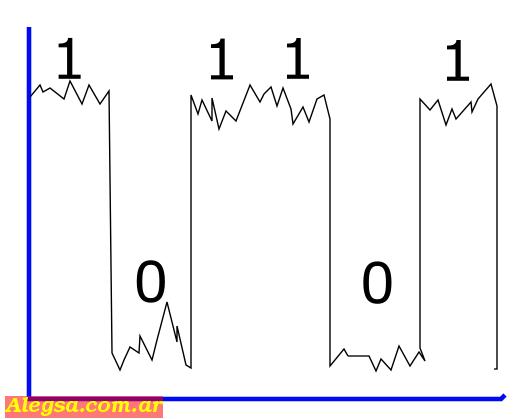 En la imagen se puede ver una señal digital algo distorsionada por interferiancia.