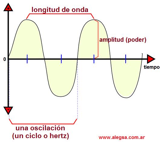 Onda, wave o waveform: con su longitud de onda, amplitud y oscilación, ciclo o hercio