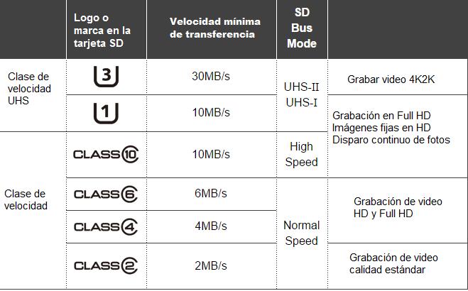 Clases y velocidades en tarjetas SD, miniSD, microSD y UHS