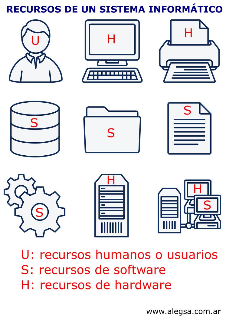 Un sistema informático es un conjunto de partes (hardware, software y las personas que lo emplean) que se relacionan entre sí para almacenar y procesar información con un objetivo en común.