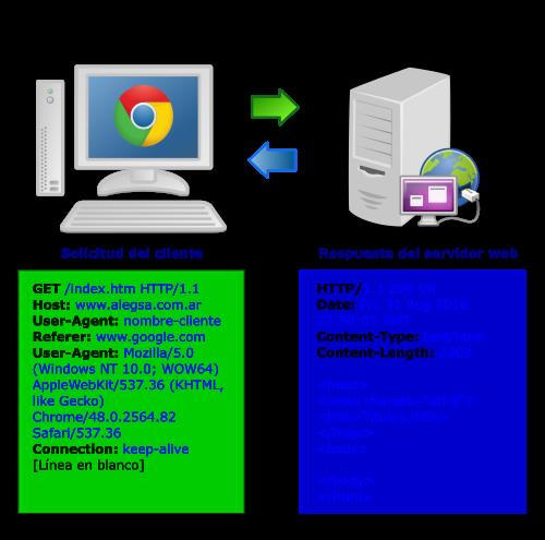 Modelo cliente-servidor. Ejemplo típico de una solicitud HTTP del cliente y una respuesta del servidor