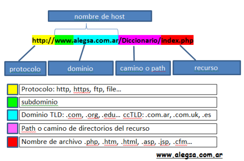 URL tipica: protocolo, nombre de dominio o host, ruta o camino