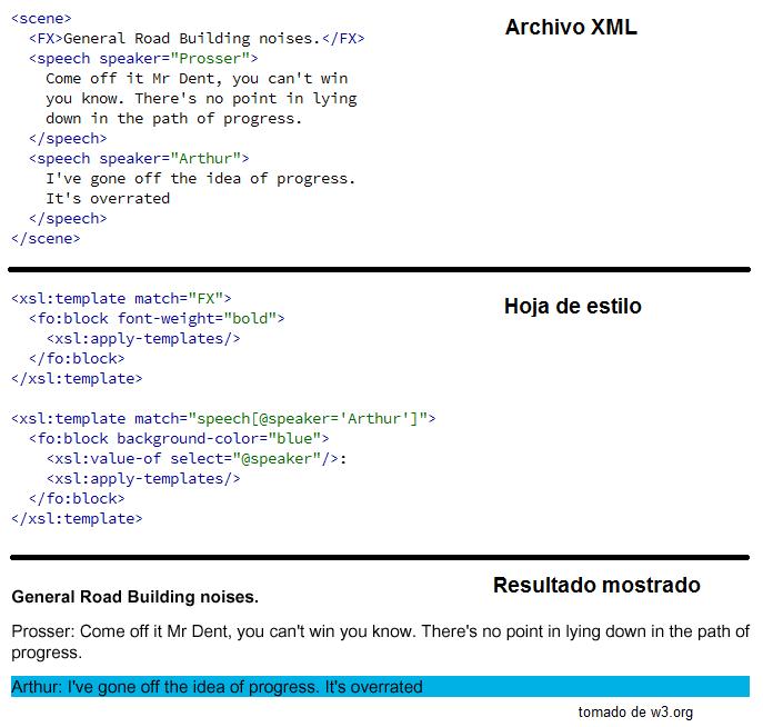 ¿Cómo funciones XSL?